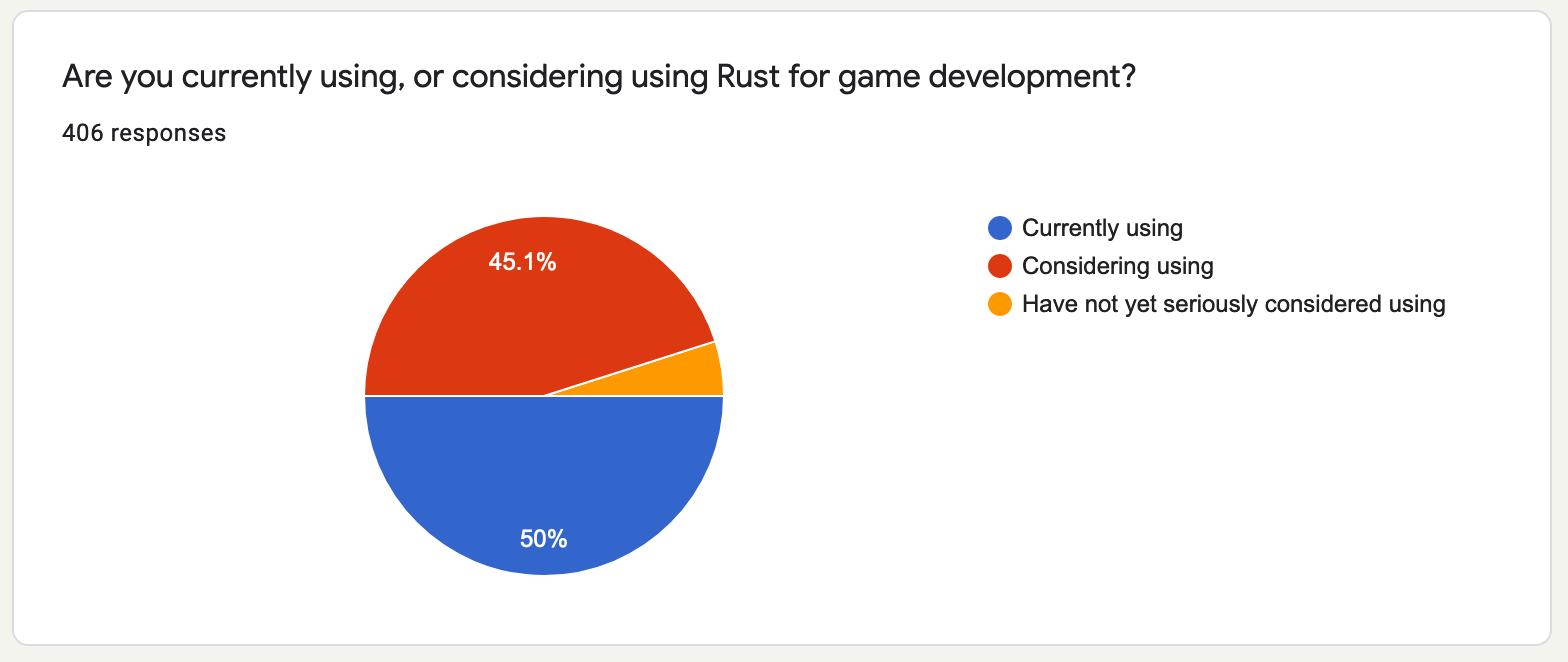Respondents using Rust in game development