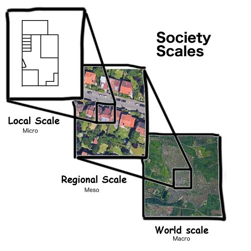 Society scales