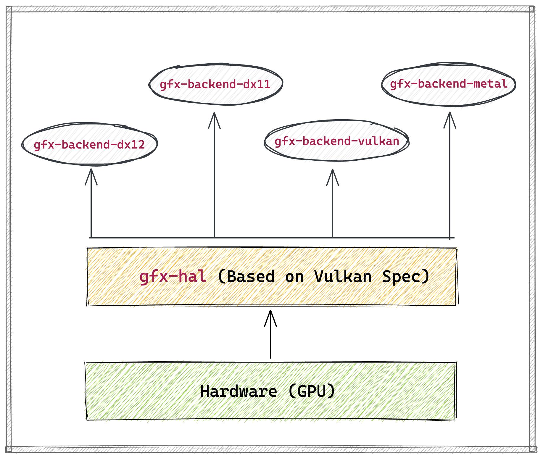 A diagram from the posts about backends