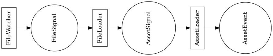 graph: FileSignal -> AssetSignal -> AssetEvent