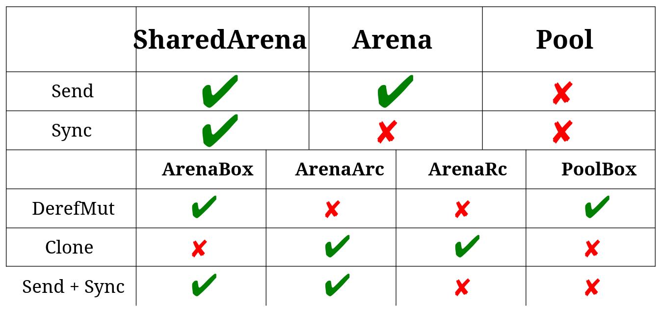 SharedArena, Arena, Pool